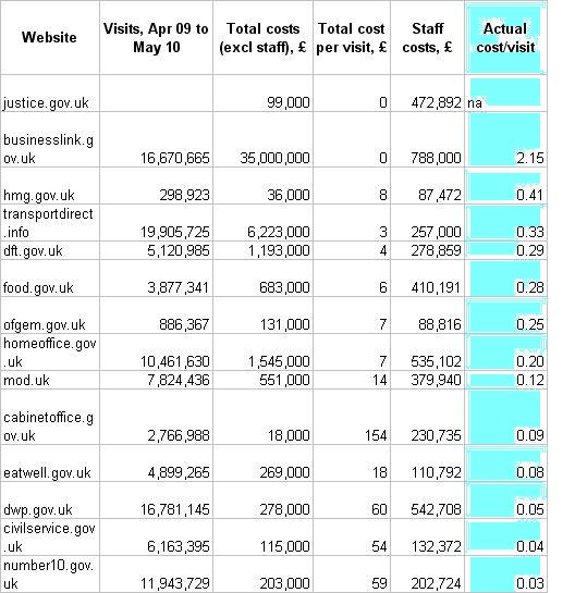 Details from the govt webcosts spreadsheet